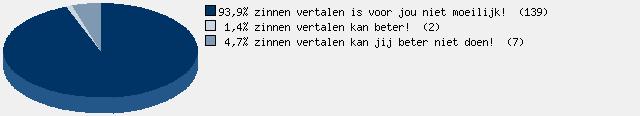 test je duits! 3 - Uitkomsten - Quizlet.nl